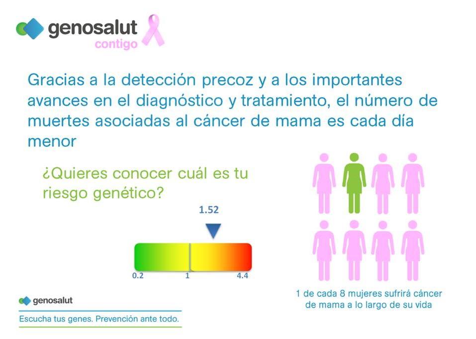 Riesgo genético del cáncer de mama