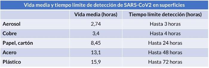 Tabla vida media y tiempo detección del coronavirus SARS-CoV2 en diferentes superficies