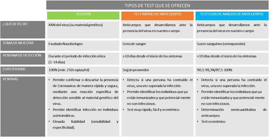 Tipos de test detección coronavirus, causante de COVID-19